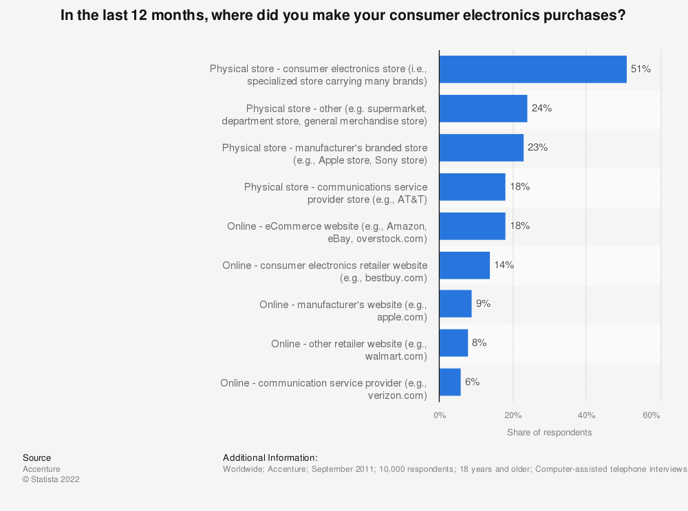 Statistic: In the last 12 months, where did you make your consumer electronics purchases? | Statista