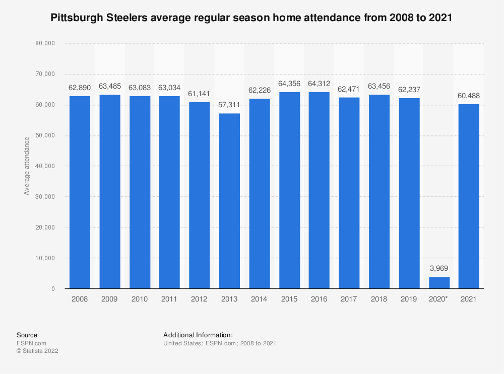 Statistic: Pittsburgh Steelers average regular season home attendance from 2008 to 2018 | Statista