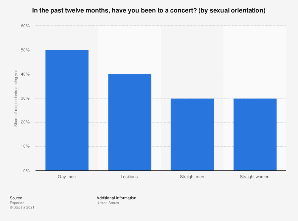 Statistic: In the past twelve months, have you been to a concert? (by sexual orientation) | Statista