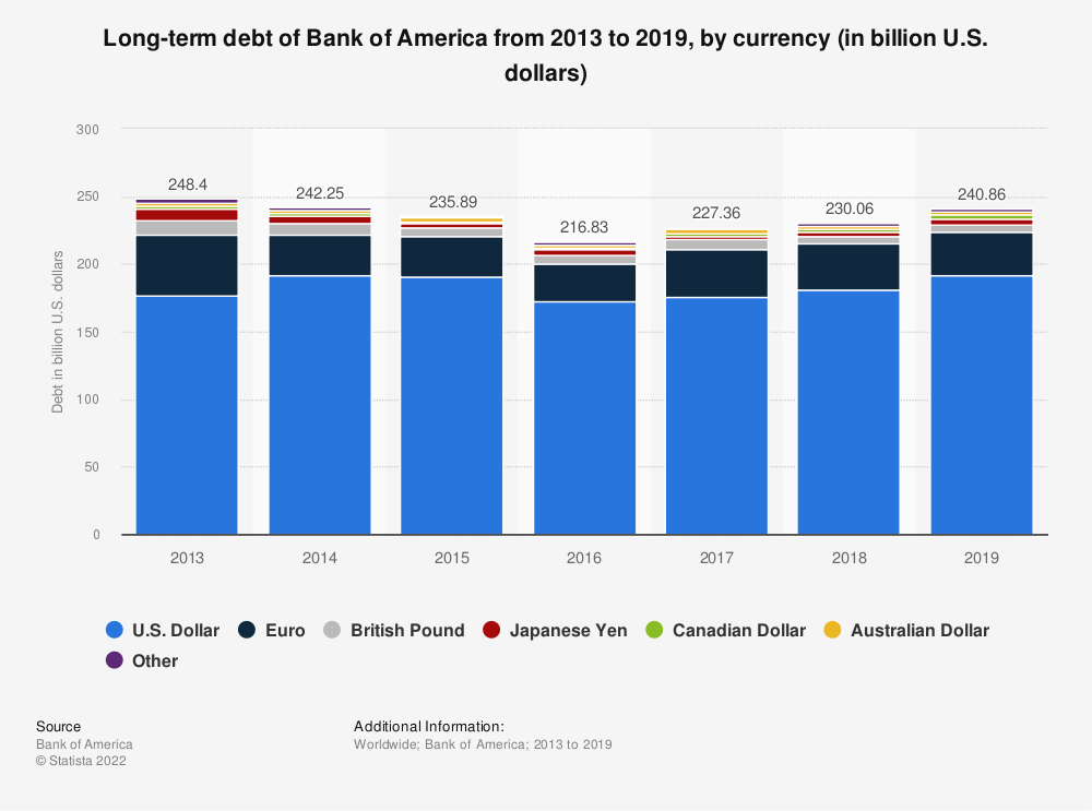 Statistic: Long-term debt of Bank of America from 2013 to 2018, by currency (in billion U.S. dollars) | Statista