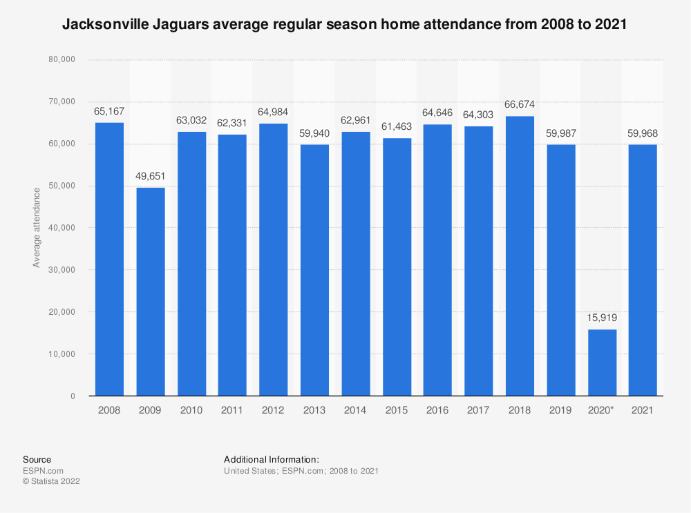Statistic: Jacksonville Jaguars average regular season home attendance from 2008 to 2018 | Statista