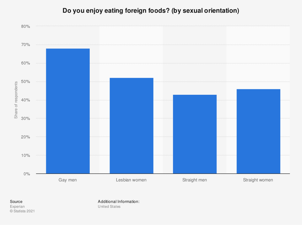 Statistic: Do you enjoy eating foreign foods? (by sexual orientation) | Statista