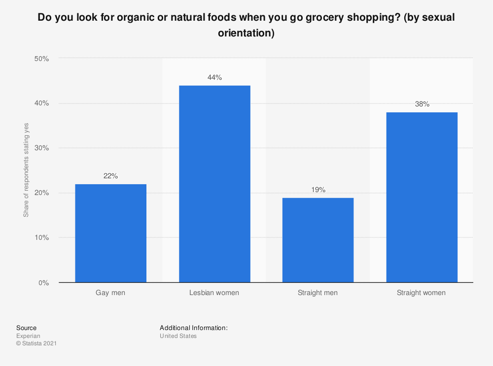 Statistic: Do you look for organic or natural foods when you go grocery shopping? (by sexual orientation) | Statista