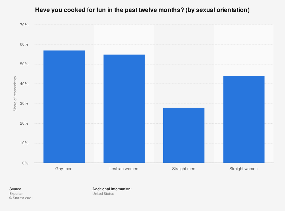 Statistic: Have you cooked for fun in the past twelve months? (by sexual orientation) | Statista