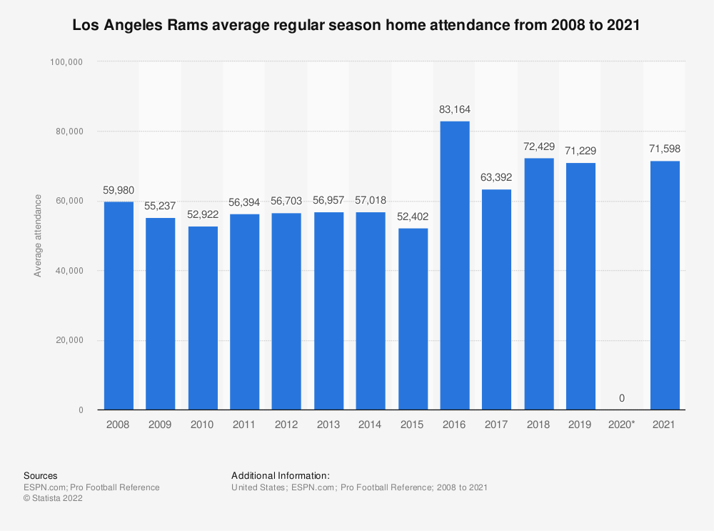 Statistic: St. Louis / Los Angeles Rams average regular season home attendance from 2008 to 2018 | Statista
