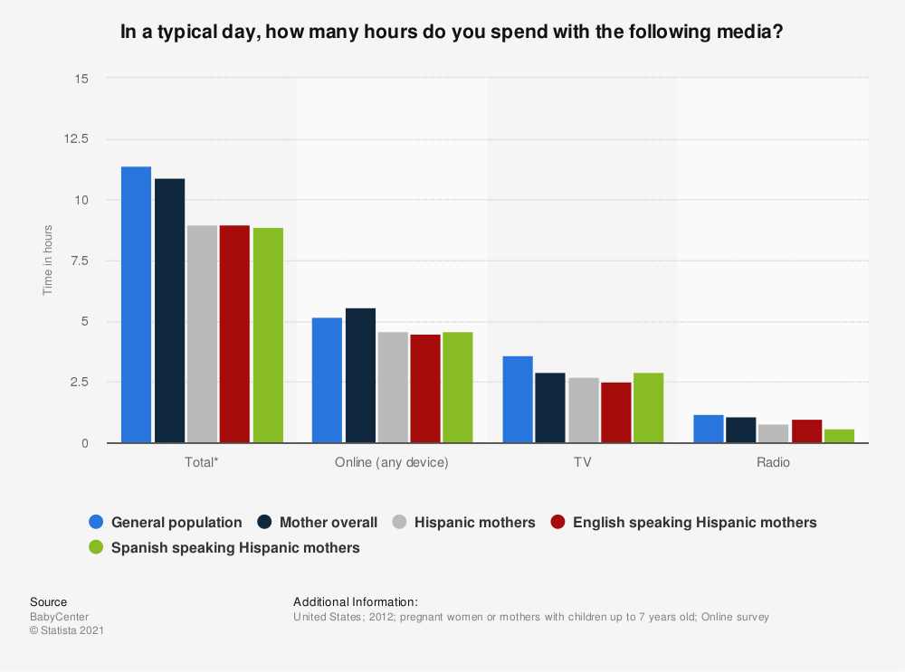 Statistic: In a typical day, how many hours do you spend with the following media? | Statista