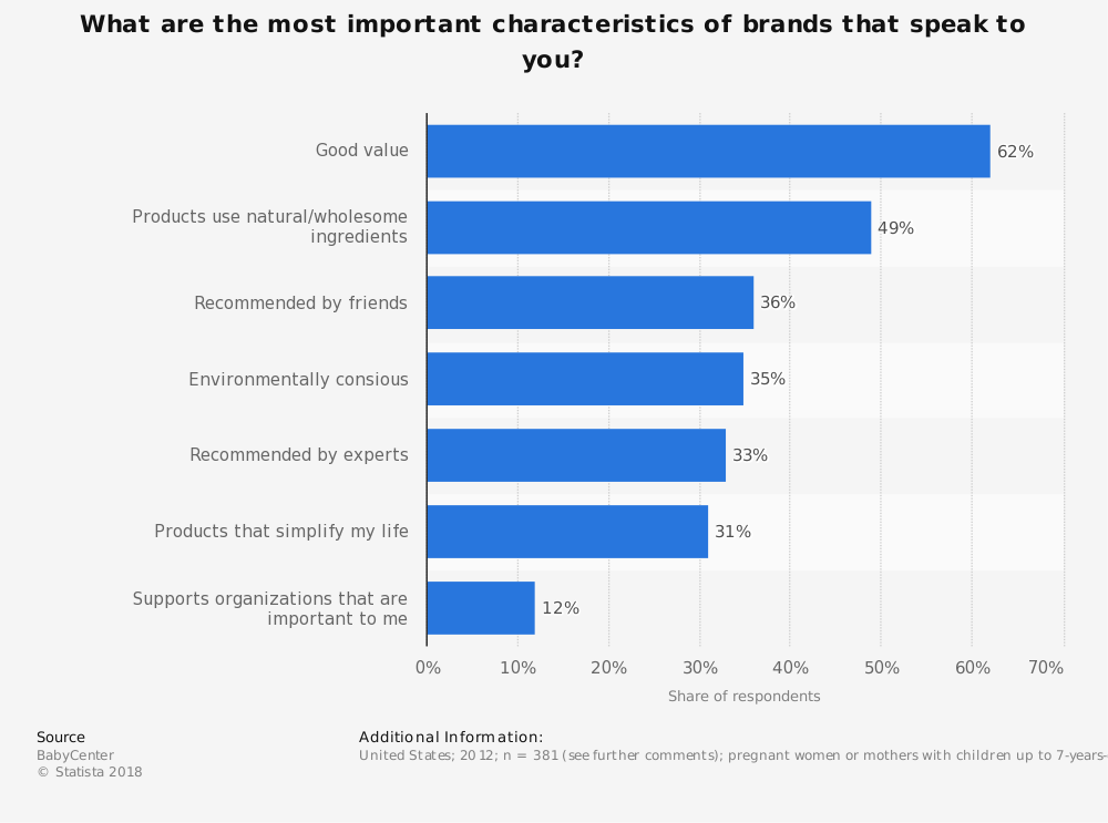 Statistic: What are the most important characteristics of brands that speak to you? | Statista