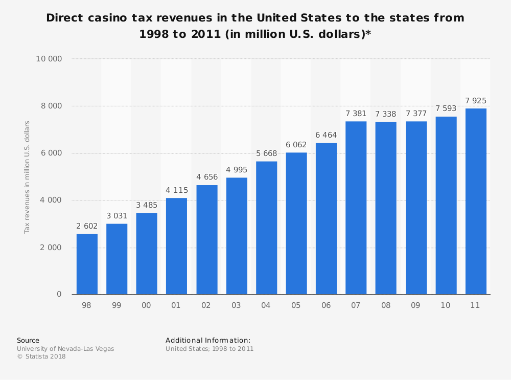 Statistic: Direct casino tax revenues in the United States to the states from 1998 to 2011 (in million U.S. dollars)* | Statista