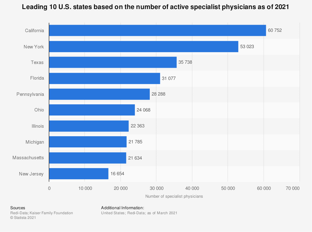 Statistic: Leading 10 U.S. states based on the number of active specialist physicians as of 2018 | Statista