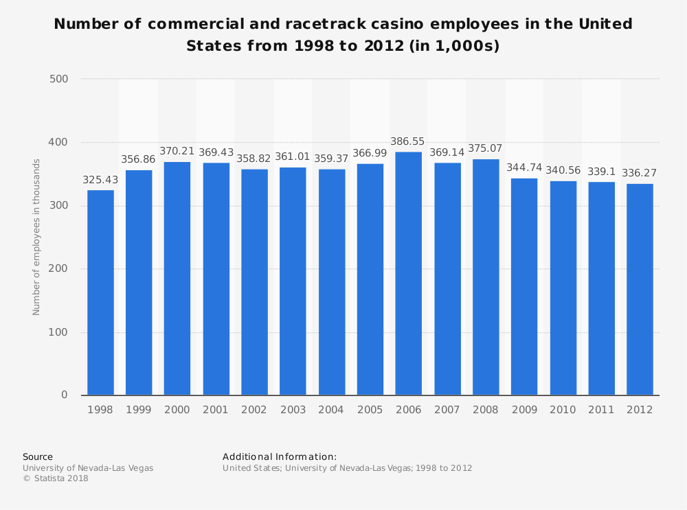 Statistic: Number of commercial and racetrack casino employees in the United States from 1998 to 2012 (in 1,000s) | Statista