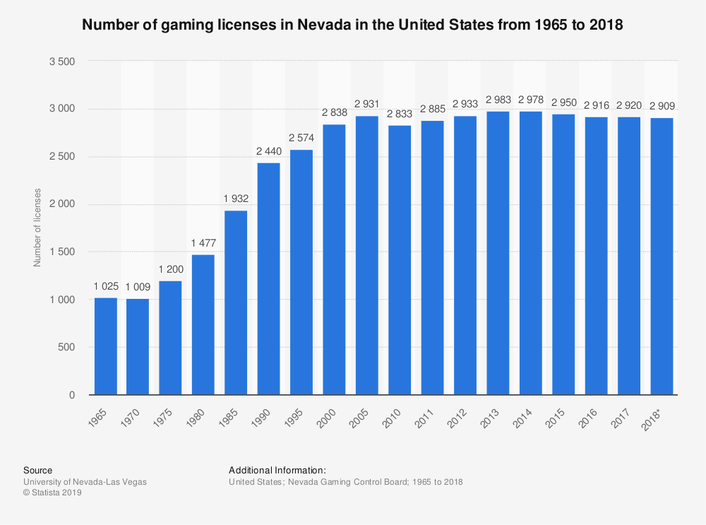 Statistic: Number of gaming licenses in Nevada in the United States from 1965 to 2018 | Statista
