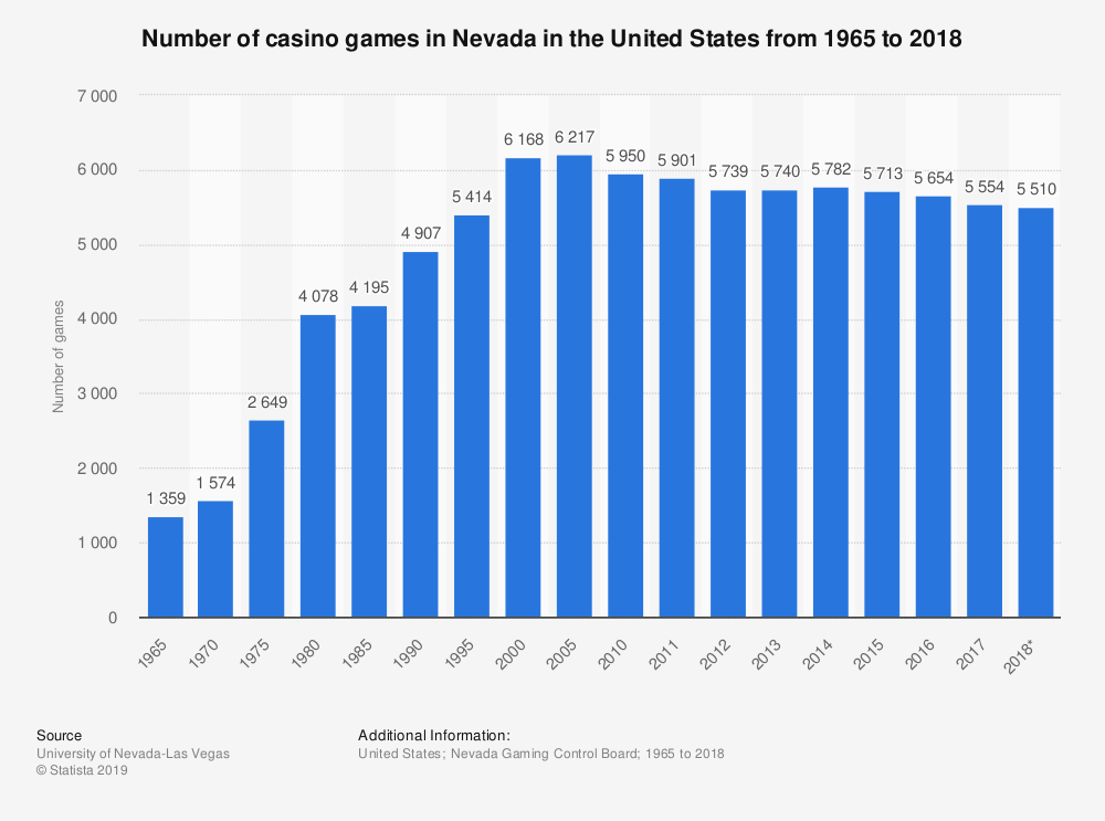 Statistic: Number of casino games in Nevada in the United States from 1965 to 2018 | Statista