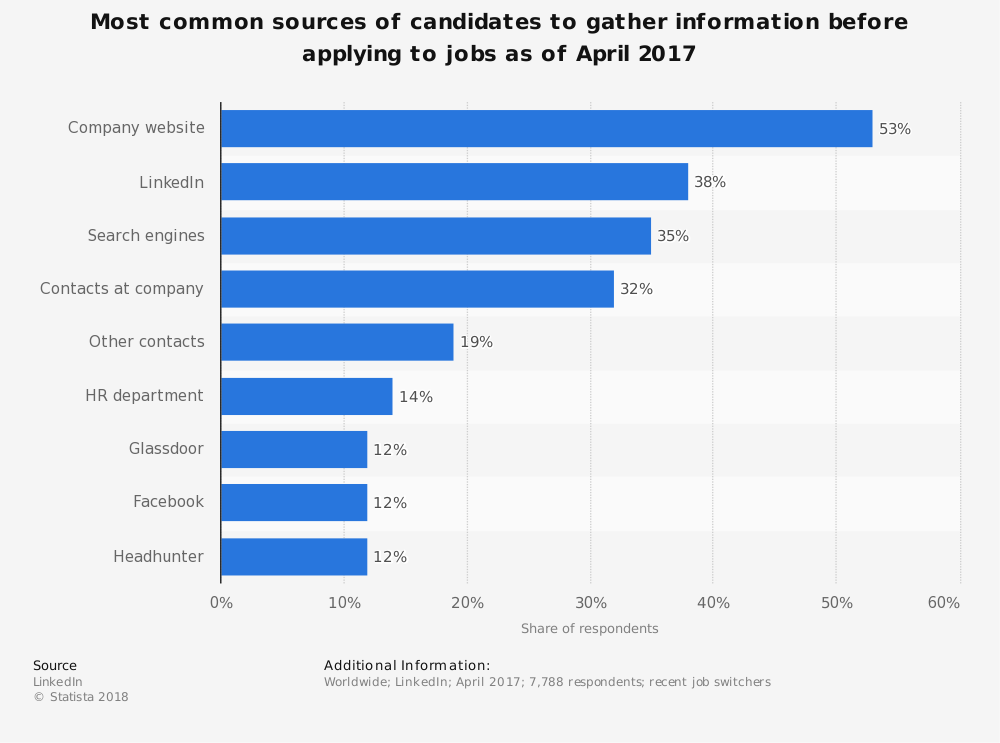 Statistic: Most common sources of candidates to gather information before applying to jobs as of April 2017 | Statista