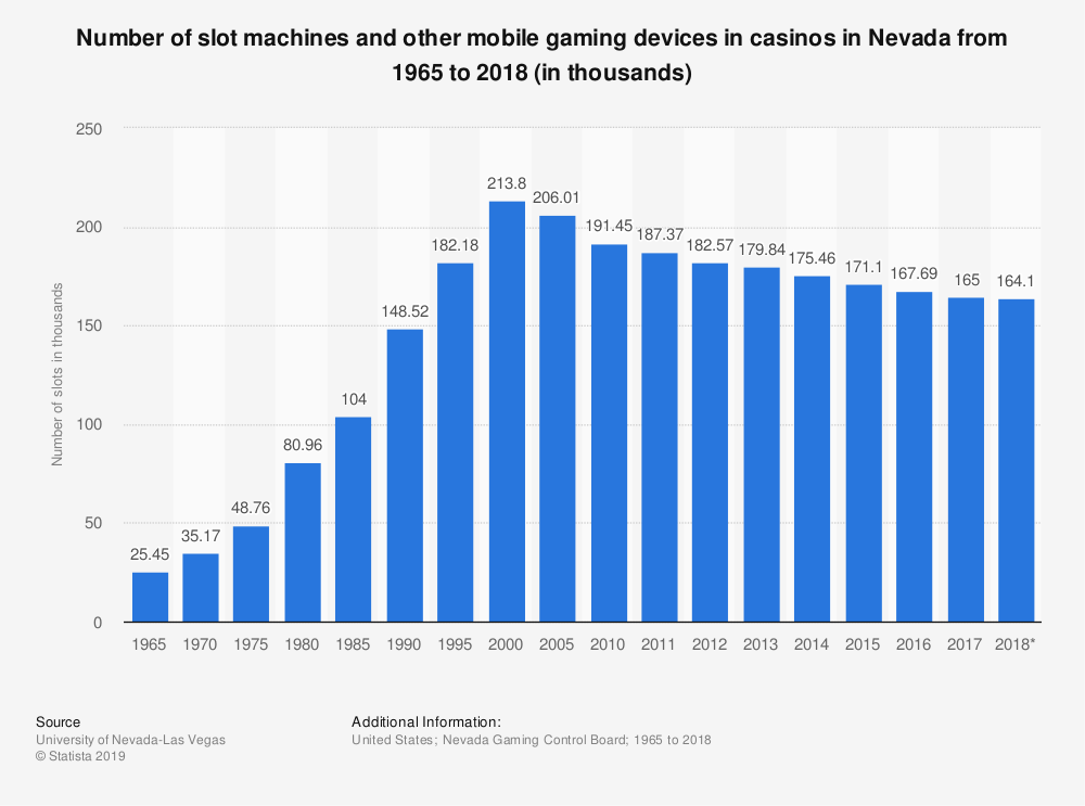 Statistic: Number of slot machines and other mobile gaming devices in casinos in Nevada from 1965 to 2018 (in thousands) | Statista