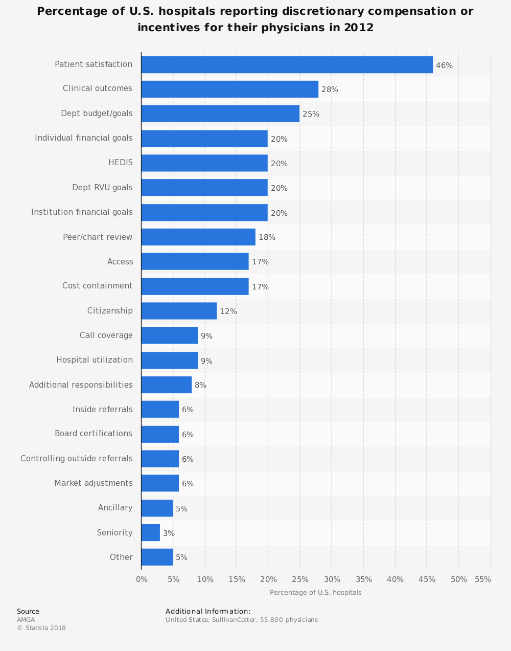 Statistic: Percentage of U.S. hospitals reporting discretionary compensation or incentives for their physicians in 2012 | Statista