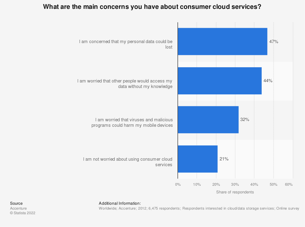Statistic: What are the main concerns you have about consumer cloud services? | Statista