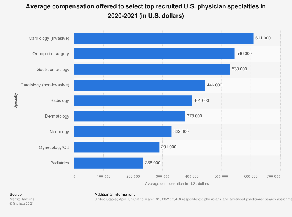 Statistic: Average compensation offered to select top recruited U.S. physician specialties in 2018-2019 (in U.S. dollars) | Statista