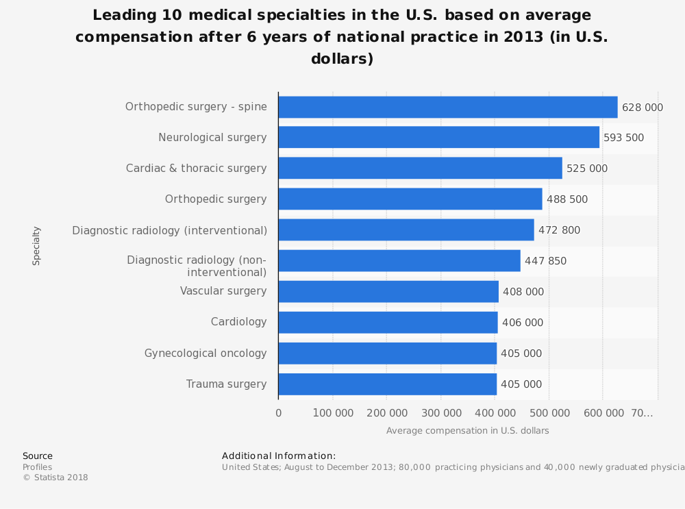 Statistic: Leading 10 medical specialties in the U.S. based on average compensation after 6 years of national practice in 2013 (in U.S. dollars) | Statista