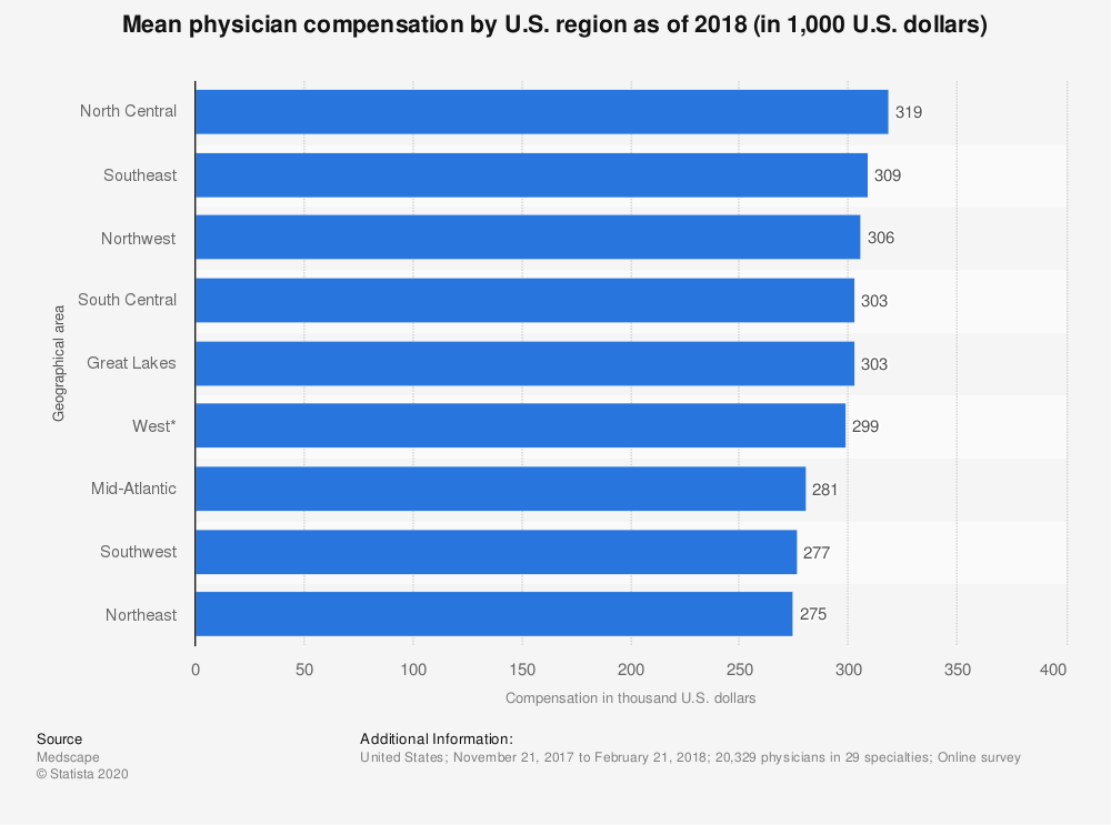Statistic: Mean physician compensation by U.S. region as of 2018 (in 1,000 U.S. dollars) | Statista