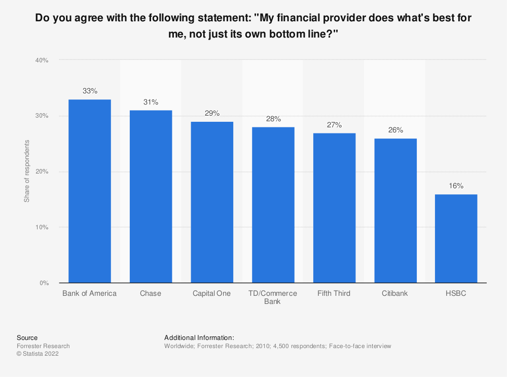 """Statistic: Do you agree with the following statement: """"My financial provider does what's best for me, not just its own bottom line?""""   Statista"""