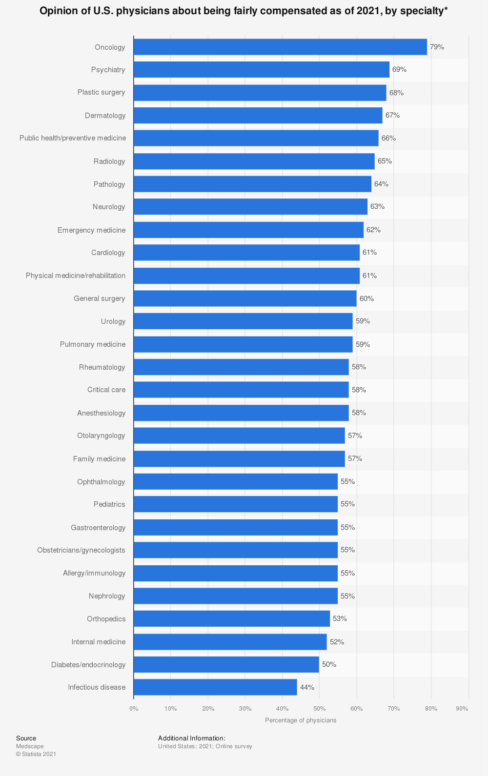 Statistic: Opinion of U.S. physicians about being fairly compensated as of 2020, by specialty* | Statista