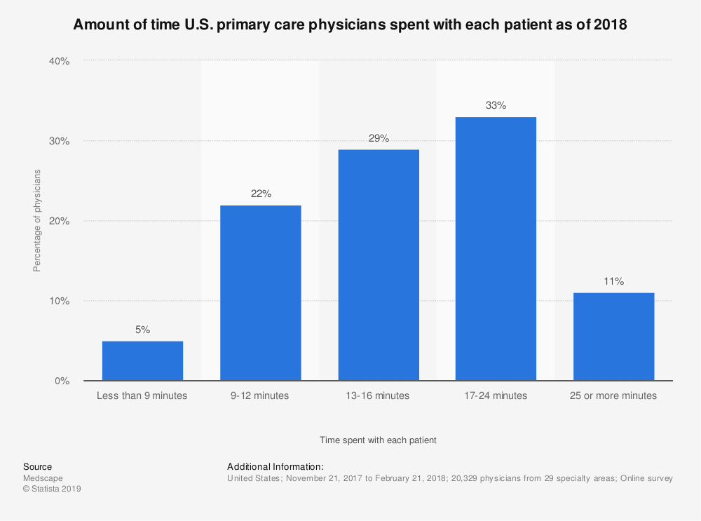 Statistic: Amount of time U.S. primary care physicians spent with each patient as of 2018 | Statista