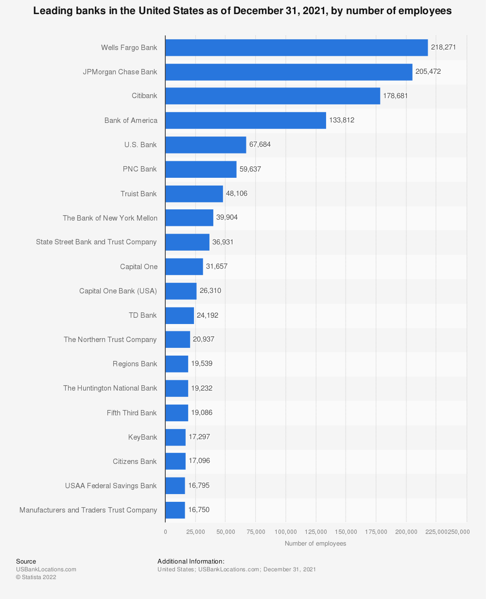 Statistic: Leading banks in the United States as of December 31, 2019, by number of employees | Statista