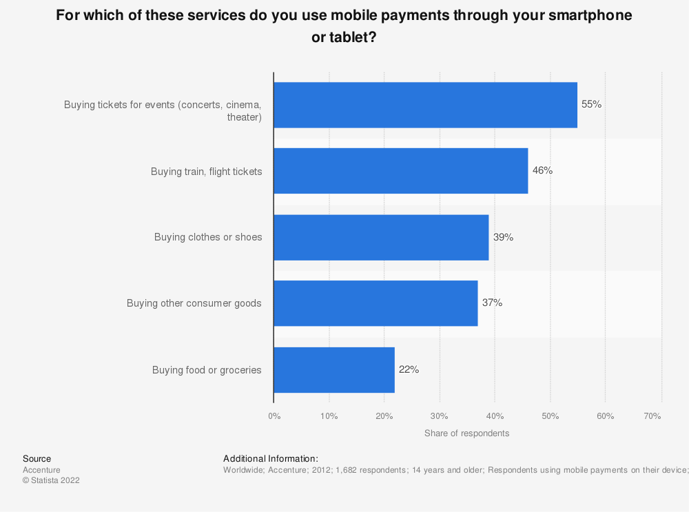 Statistic: For which of these services do you use mobile payments through your smartphone or tablet? | Statista