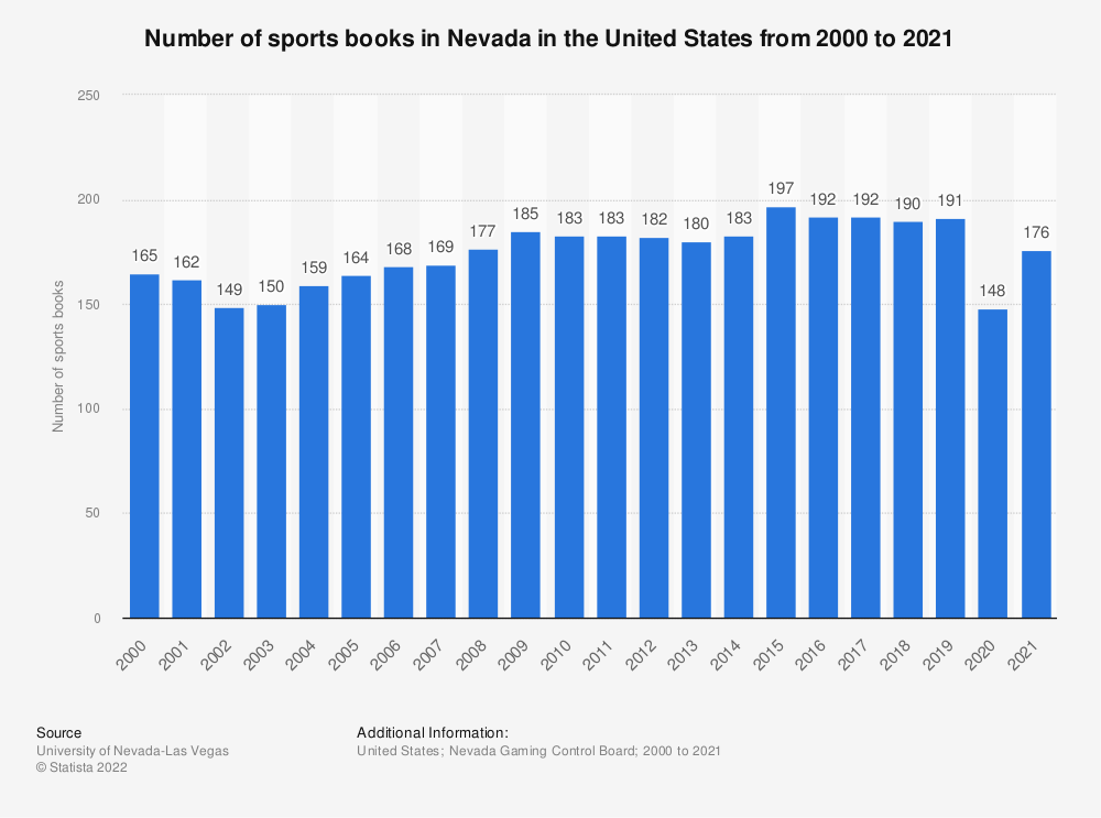 Statistic: Number of sports books in Nevada in the United States from 1985 to 2017 | Statista