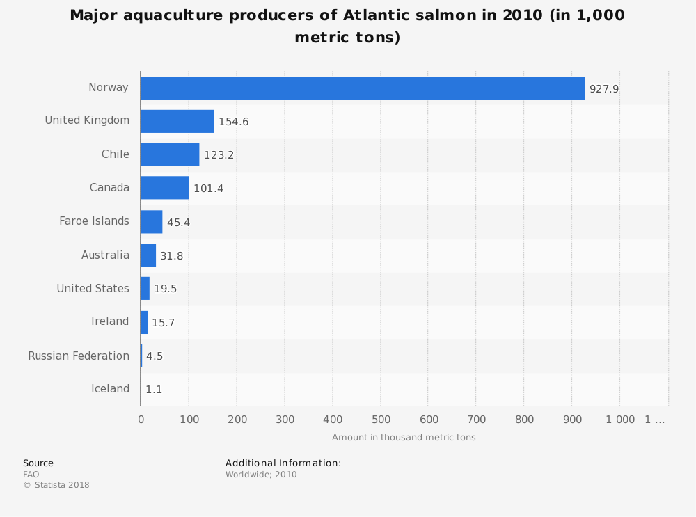 Statistic: Major aquaculture producers of Atlantic salmon in 2010 (in 1,000 metric tons) | Statista