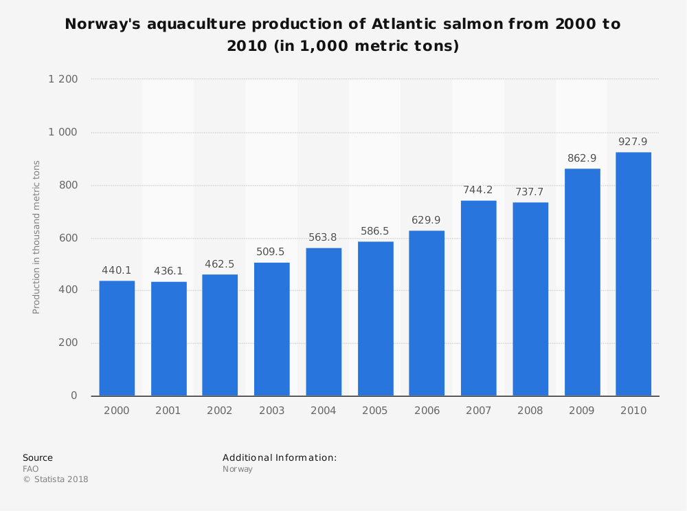 Statistic: Norway's aquaculture production of Atlantic salmon from 2000 to 2010 (in 1,000 metric tons) | Statista