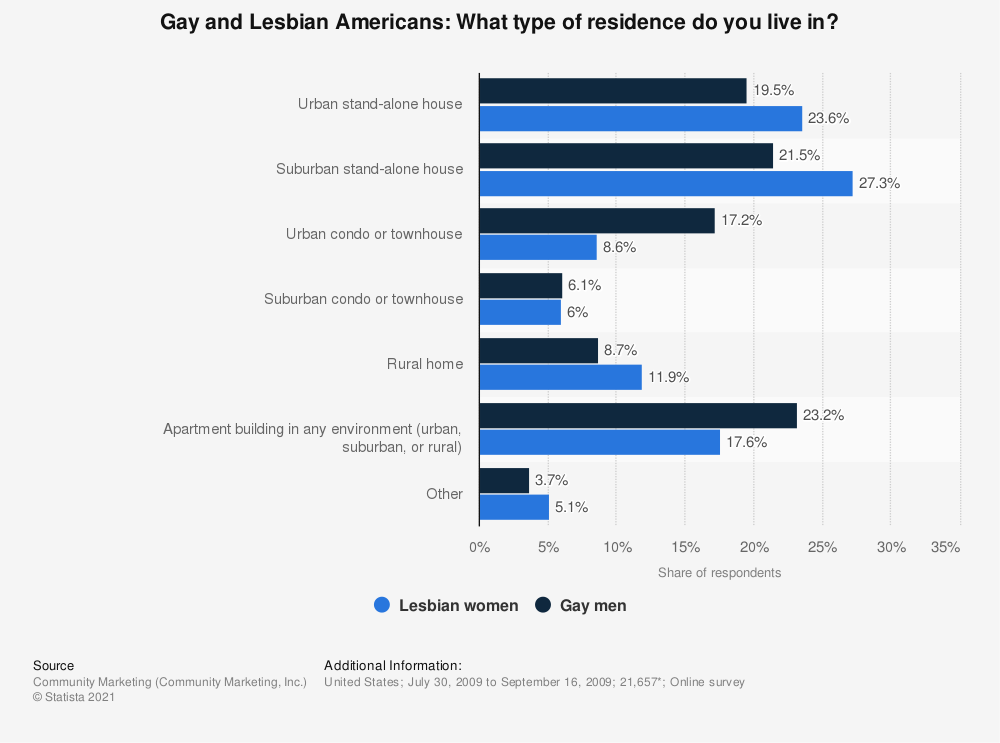 Statistic: Gay and Lesbian Americans: What type of residence do you live in? | Statista