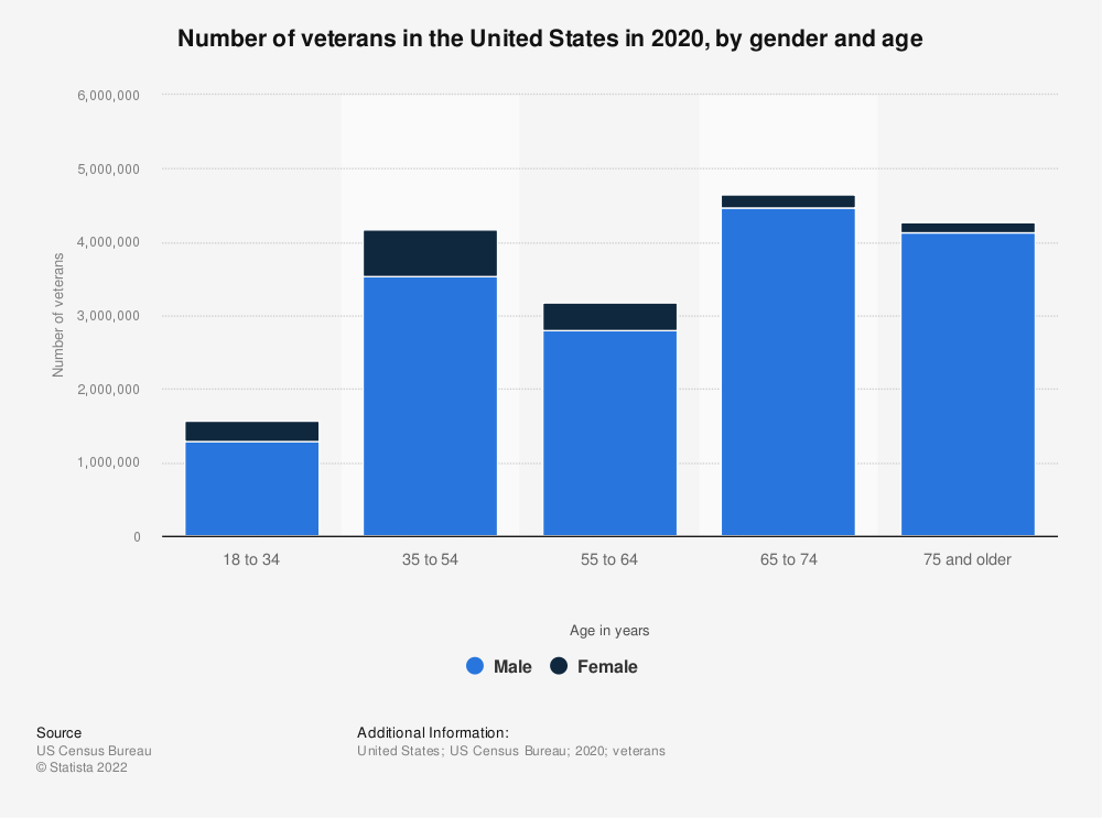 Statistic: Number of veterans in the United States in 2019, by gender and age | Statista