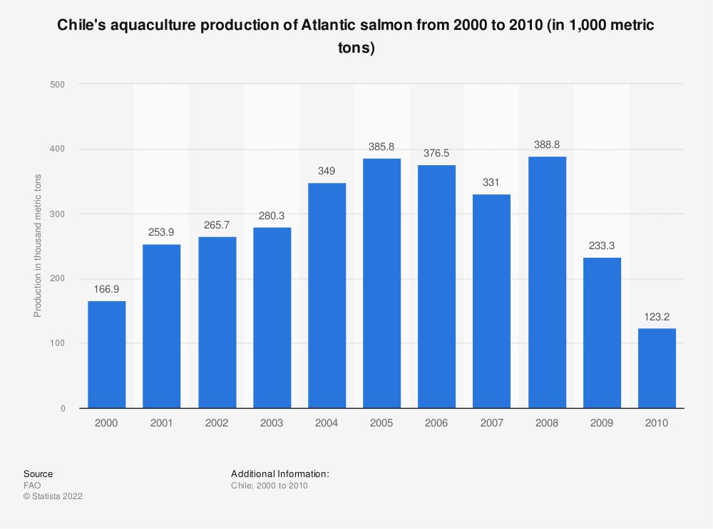 Statistic: Chile's aquaculture production of Atlantic salmon from 2000 to 2010 (in 1,000 metric tons) | Statista