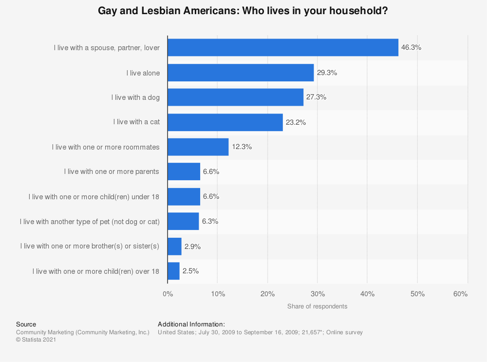 Statistic: Gay and Lesbian Americans: Who lives in your household? | Statista
