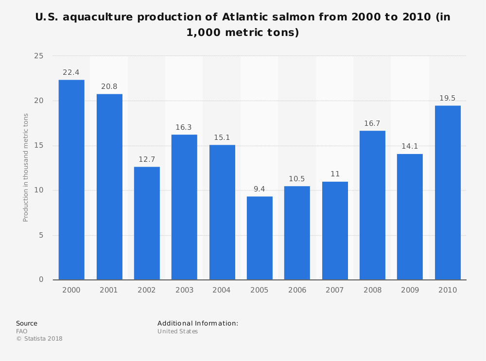 Statistic: U.S. aquaculture production of Atlantic salmon from 2000 to 2010 (in 1,000 metric tons) | Statista
