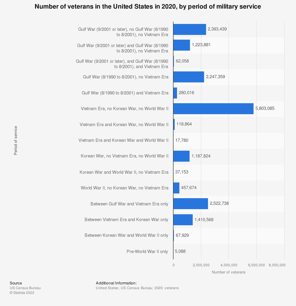 Statistic: Number of veterans in the United States in 2017, by period of military service | Statista
