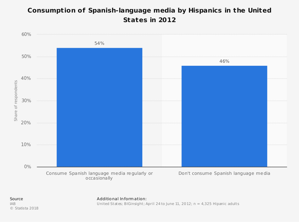 Statistic: Consumption of Spanish-language media by Hispanics in the United States in 2012 | Statista