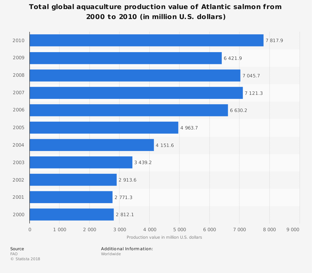 Statistic: Total global aquaculture production value of Atlantic salmon from 2000 to 2010 (in million U.S. dollars) | Statista