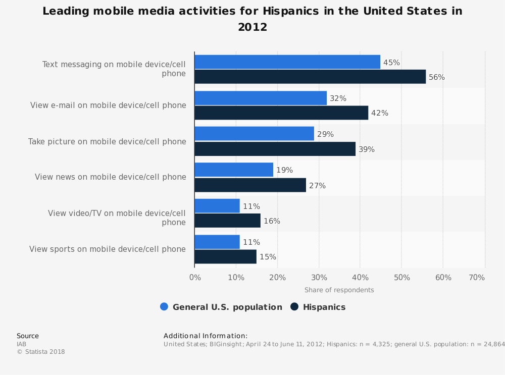 Statistic: Leading mobile media activities for Hispanics in the United States in 2012 | Statista