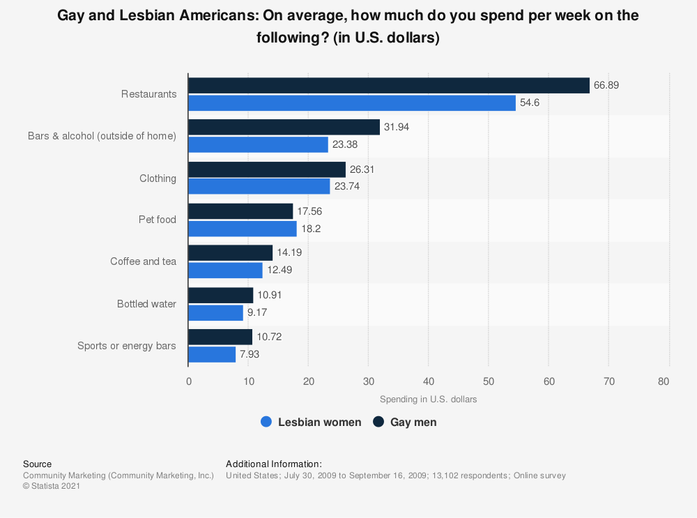 Statistic: Gay and Lesbian Americans: On average, how much do you spend per week on the following? (in U.S. dollars) | Statista