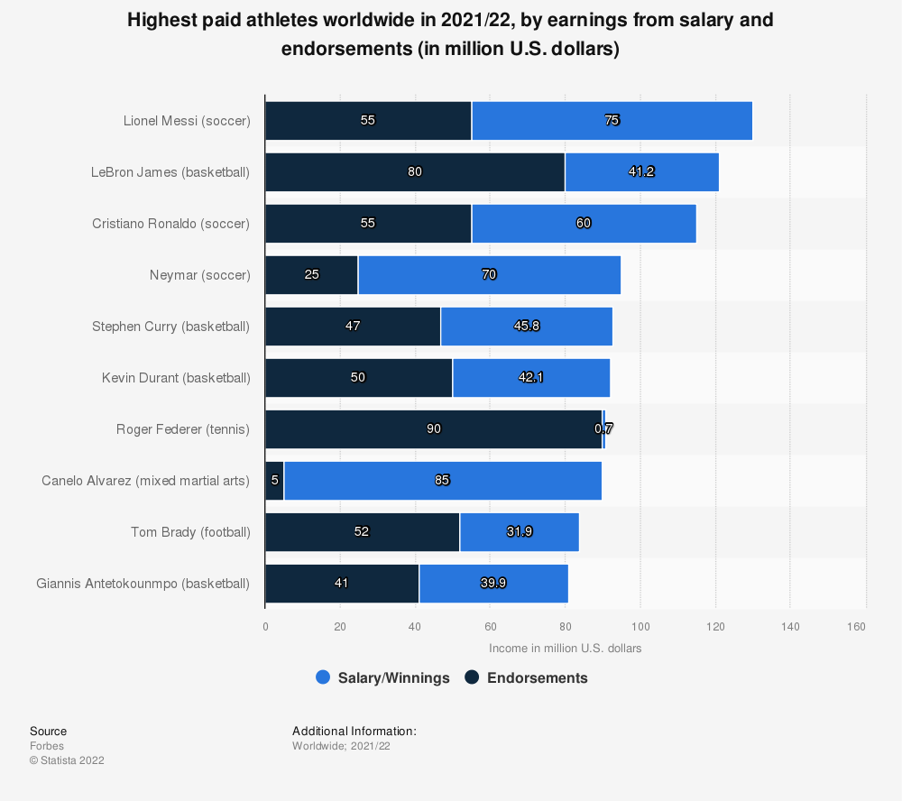 Statistic: Athletes ranked by earnings from salary and endorsements worldwide in 2016/17 (in million U.S. dollars)* | Statista