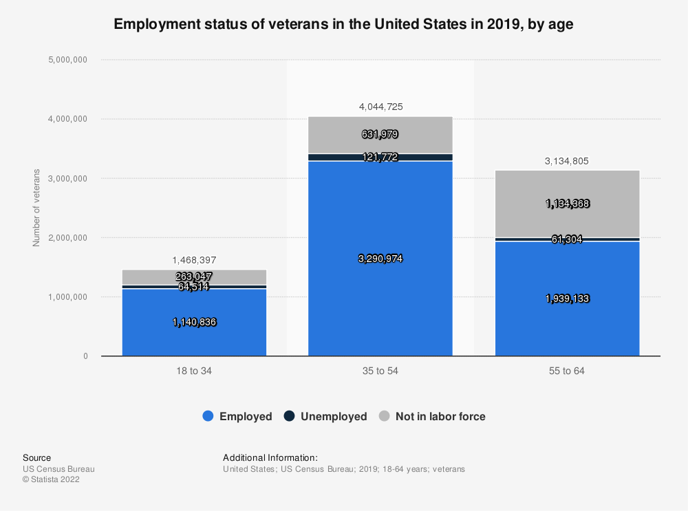 Statistic: Employment status of veterans in the United States in 2019, by age | Statista
