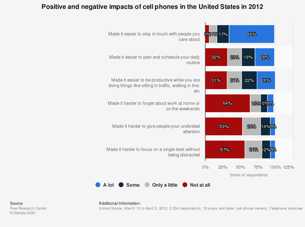 Positive and negative impacts of cell phones in the U S  2012 | Statista
