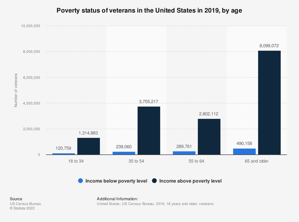 Statistic: Poverty status of veterans in the United States in 2019, by age | Statista