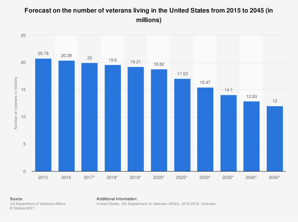 Statistic: Forecast on the number of veterans living in the United States from 2015 to 2045 (in millions) | Statista