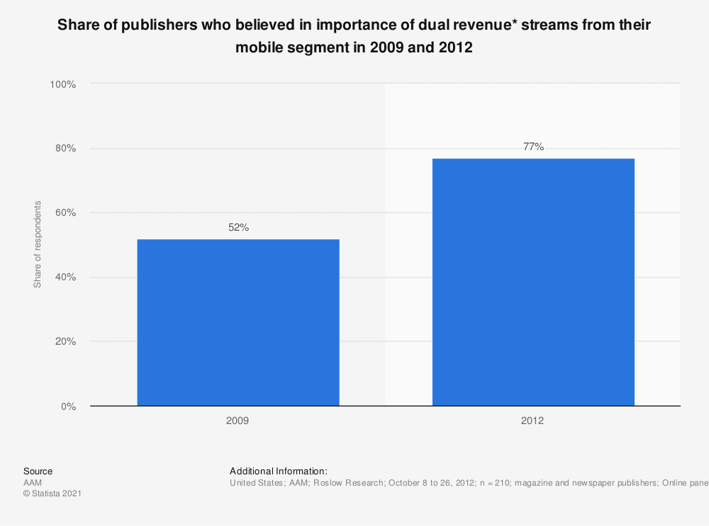 Statistic: Share of publishers who believed in importance of dual revenue* streams from their mobile segment in 2009 and 2012 | Statista