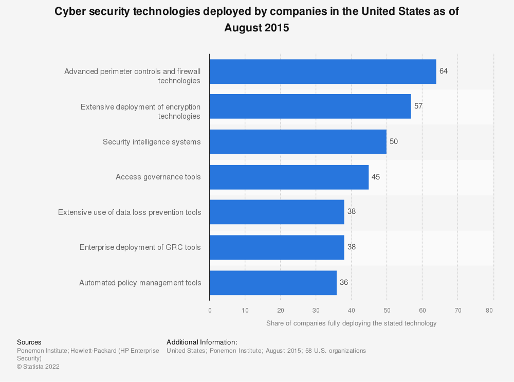 Statistic: Cyber security technologies deployed by companies in the United States as of August 2015 | Statista