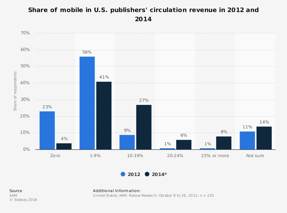 Statistic: Share of mobile in U.S. publishers' circulation revenue in 2012 and 2014 | Statista