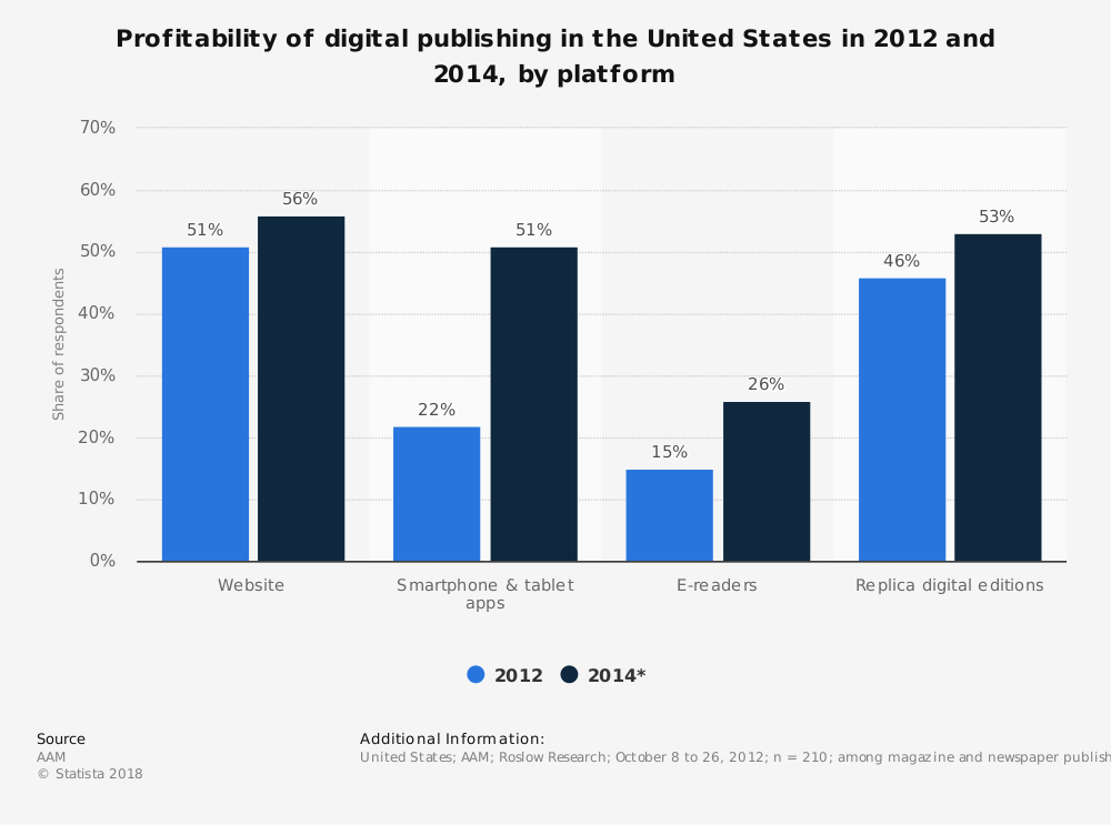 Statistic: Profitability of digital publishing in the United States in 2012 and 2014, by platform | Statista